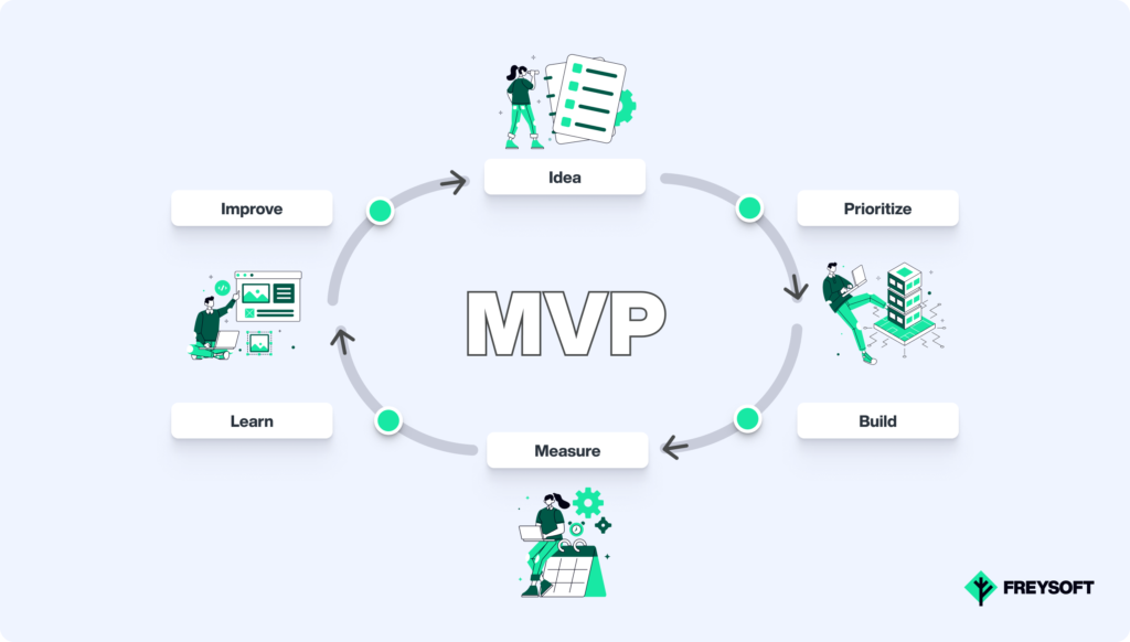 6 -steps to building a Minimum Viable Product