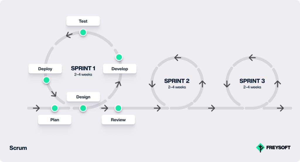 software development models scrum