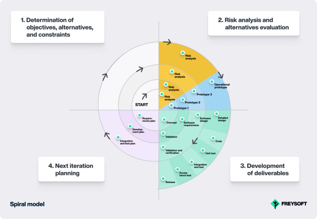 software development models spiral