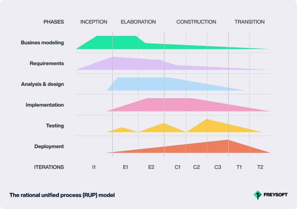 Software Development Models RUP