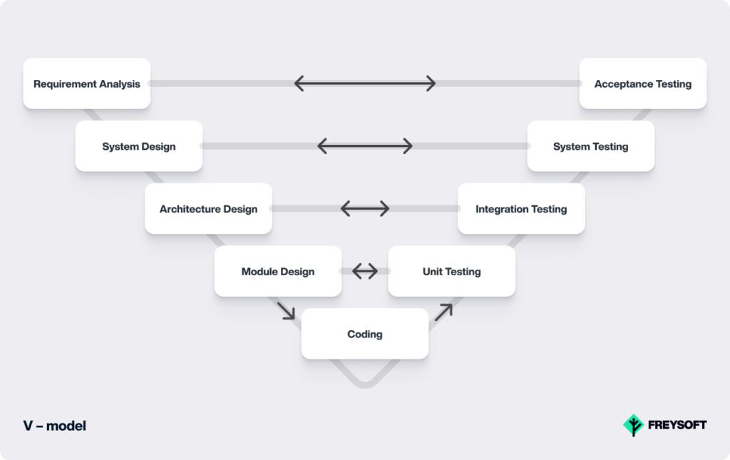 Software Development Models V-model