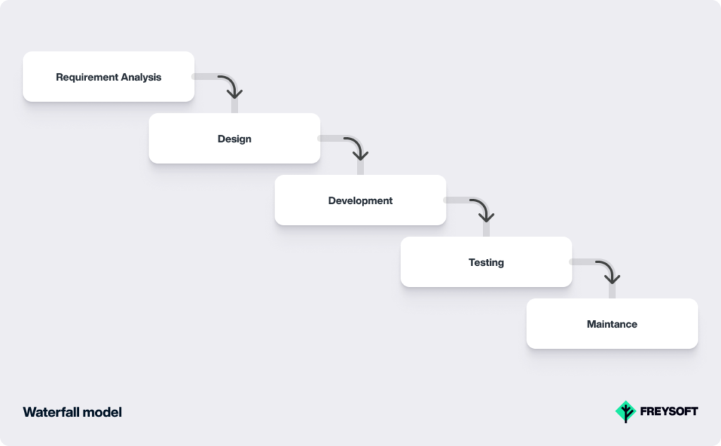 Software Development Models Waterfall model